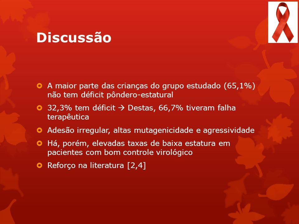Discussão A maior parte das crianças do grupo estudado (65,1%) não tem déficit pôndero-estatural.