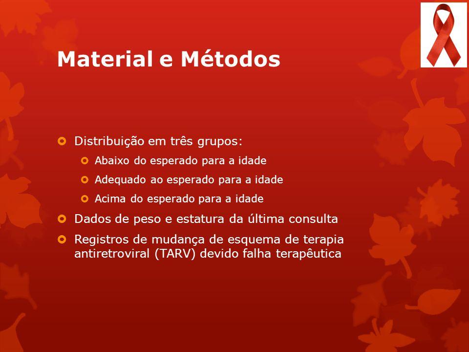 Material e Métodos Distribuição em três grupos: