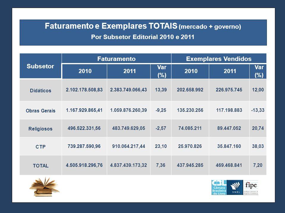 Faturamento e Exemplares TOTAIS (mercado + governo)