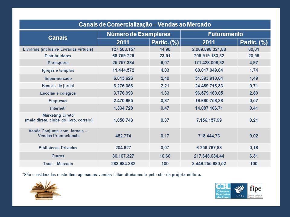 Canais de Comercialização – Vendas ao Mercado Canais