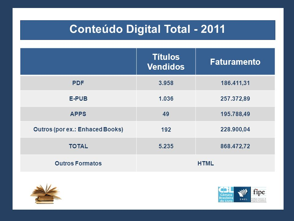 Conteúdo Digital Total - 2011 Outros (por ex.: Enhaced Books)