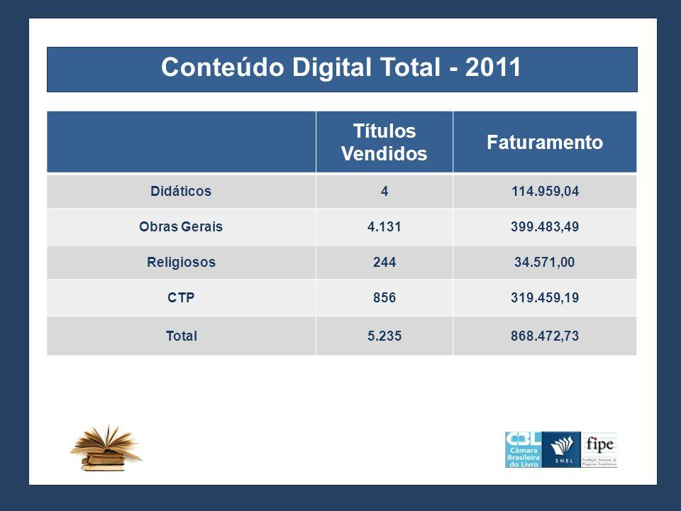 Conteúdo Digital Total - 2011