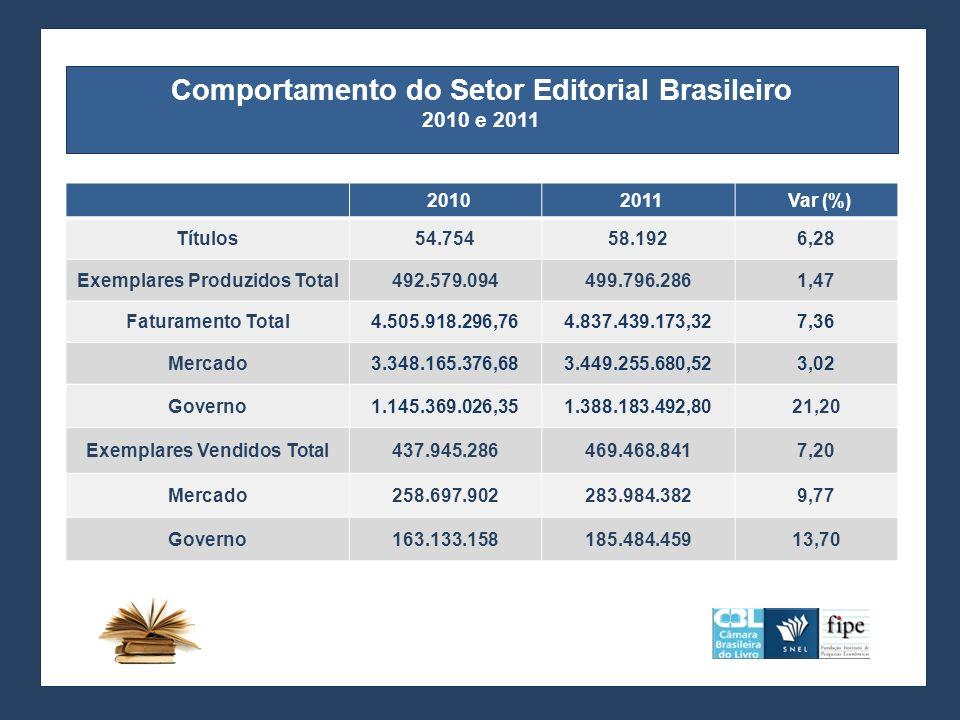 Comportamento do Setor Editorial Brasileiro