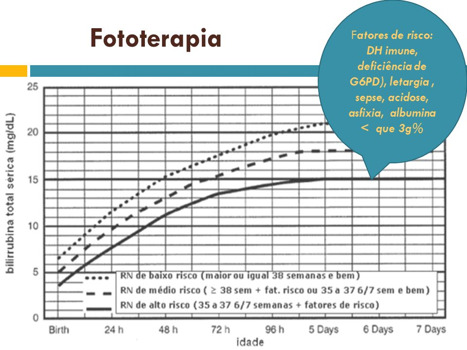 Fatores de risco: DH imune, deficiência de G6PD), letargia , sepse, acidose, asfixia, albumina < que 3g%