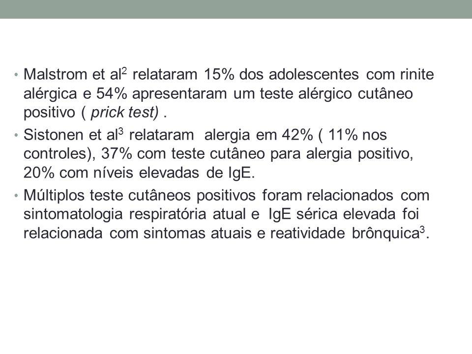 Malstrom et al2 relataram 15% dos adolescentes com rinite alérgica e 54% apresentaram um teste alérgico cutâneo positivo ( prick test) .