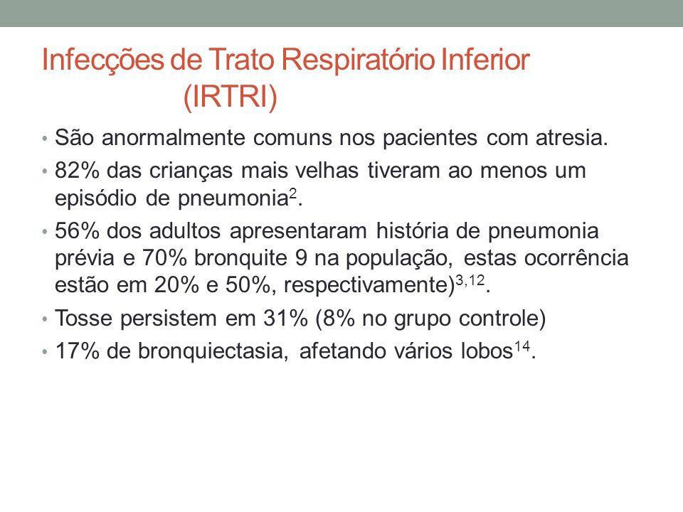 Infecções de Trato Respiratório Inferior (IRTRI)