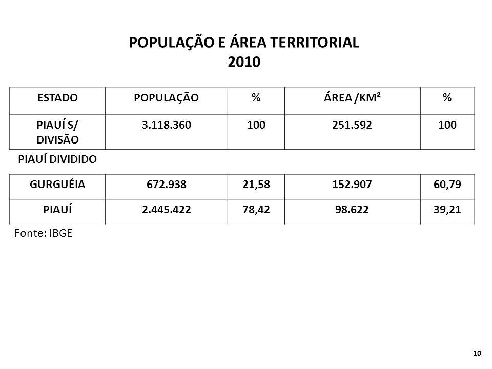 POPULAÇÃO E ÁREA TERRITORIAL 2010