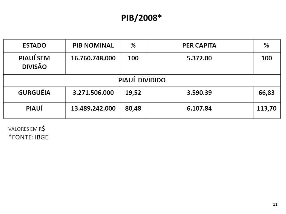PIB/2008* ESTADO PIB NOMINAL % PER CAPITA PIAUÍ SEM DIVISÃO