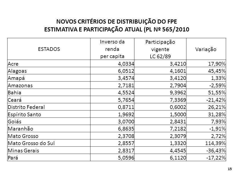 NOVOS CRITÉRIOS DE DISTRIBUIÇÃO DO FPE