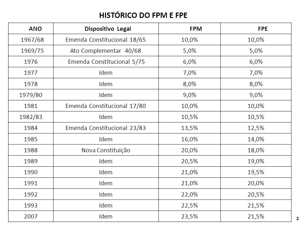 HISTÓRICO DO FPM E FPE ANO Dispositivo Legal FPM FPE 1967/68