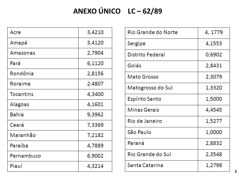 ANEXO ÚNICO LC – 62/89 Acre 3,4210 Amapá 3,4120 Amazonas 2,7904 Pará