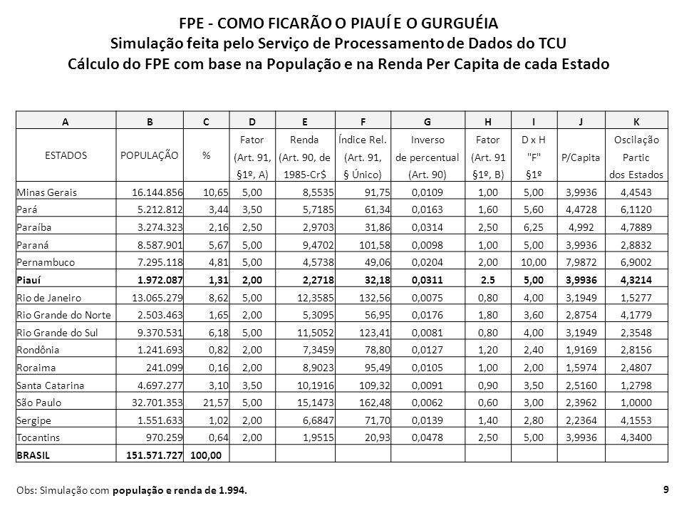 FPE - COMO FICARÃO O PIAUÍ E O GURGUÉIA