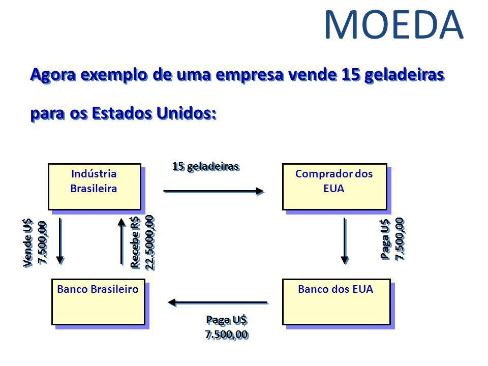 MOEDA Agora exemplo de uma empresa vende 15 geladeiras para os Estados Unidos: 15 geladeiras. Indústria Brasileira.