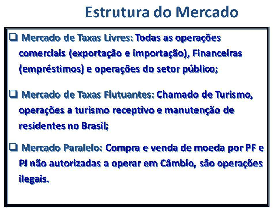 Estrutura do Mercado