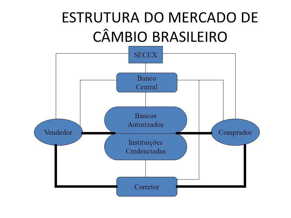 ESTRUTURA DO MERCADO DE CÂMBIO BRASILEIRO