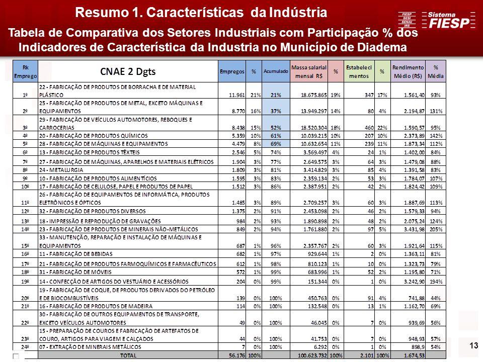 Resumo 1. Características da Indústria