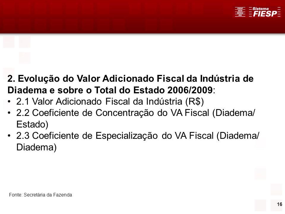 2.1 Valor Adicionado Fiscal da Indústria (R$)