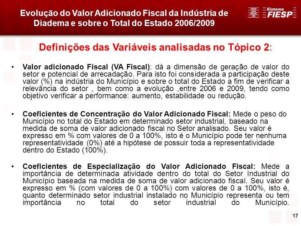 Definições das Variáveis analisadas no Tópico 2: