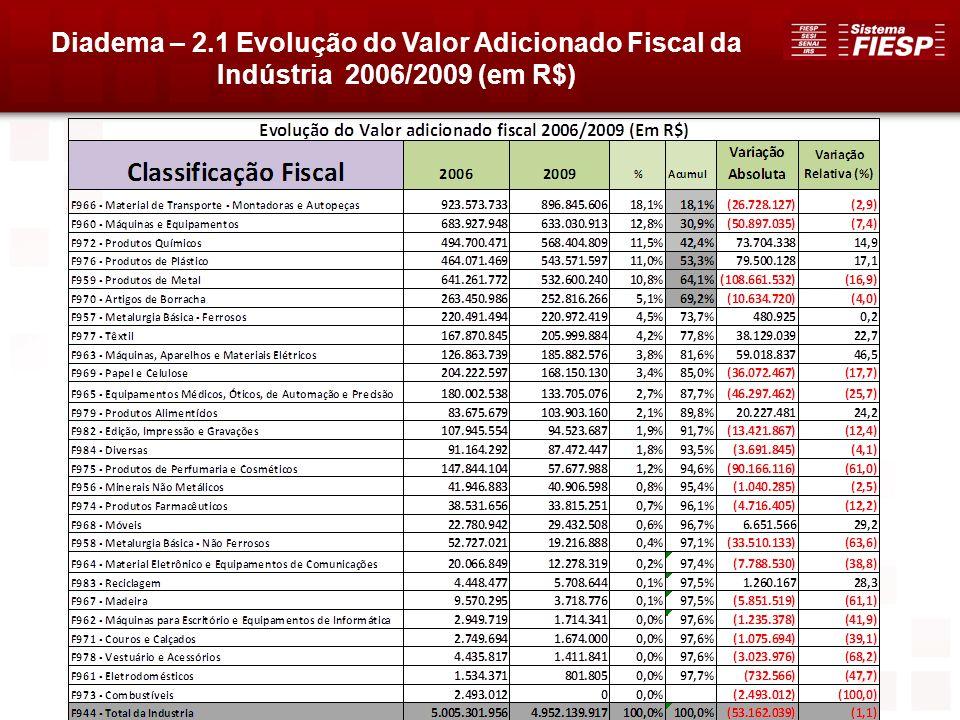 Diadema – 2.1 Evolução do Valor Adicionado Fiscal da Indústria 2006/2009 (em R$)