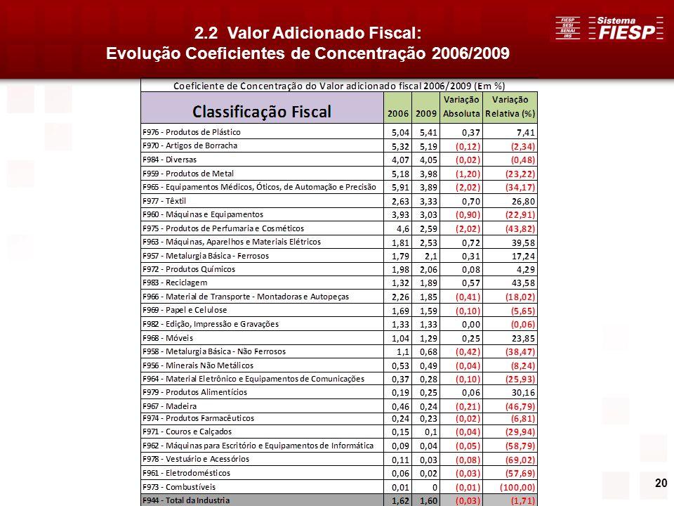 2.2 Valor Adicionado Fiscal:
