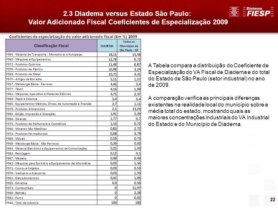 2.3 Diadema versus Estado São Paulo: