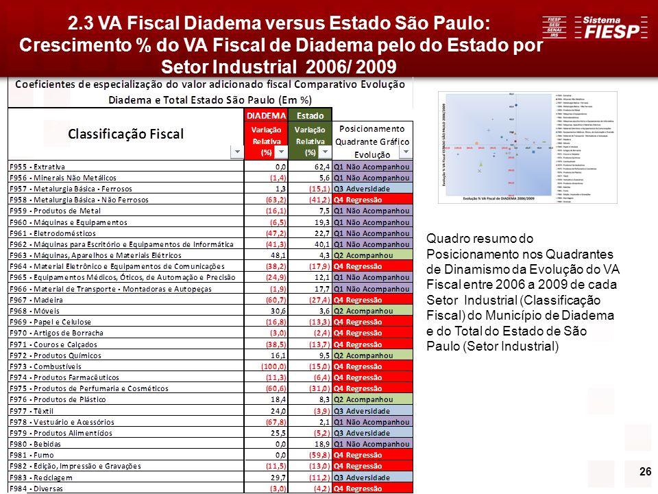 2.3 VA Fiscal Diadema versus Estado São Paulo: