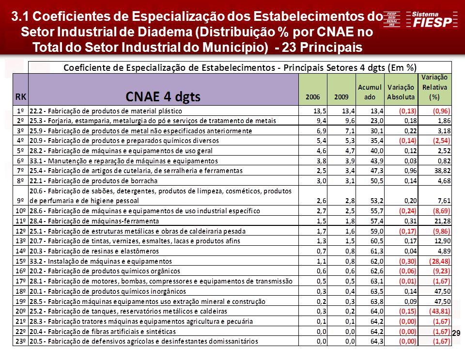 3.1 Coeficientes de Especialização dos Estabelecimentos do Setor Industrial de Diadema (Distribuição % por CNAE no Total do Setor Industrial do Município) - 23 Principais