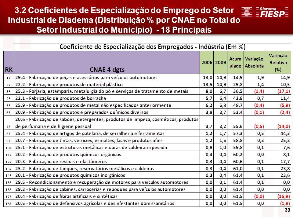 3.2 Coeficientes de Especialização do Emprego do Setor Industrial de Diadema (Distribuição % por CNAE no Total do Setor Industrial do Município) - 18 Principais