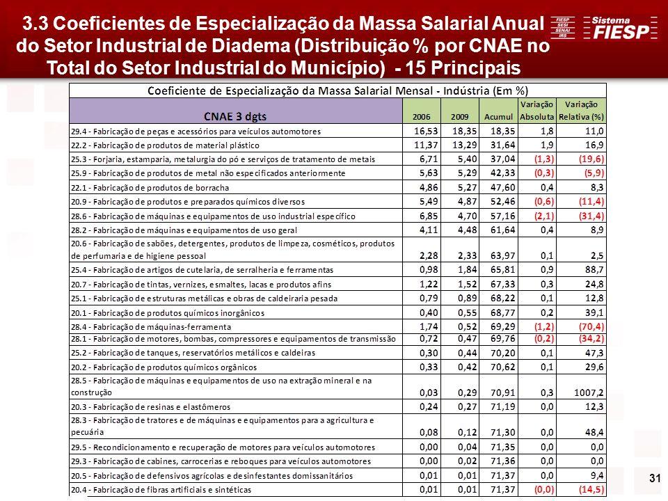 3.3 Coeficientes de Especialização da Massa Salarial Anual do Setor Industrial de Diadema (Distribuição % por CNAE no Total do Setor Industrial do Município) - 15 Principais