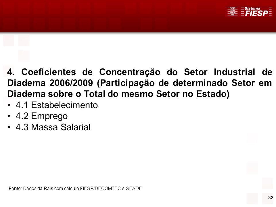 4. Coeficientes de Concentração do Setor Industrial de Diadema 2006/2009 (Participação de determinado Setor em Diadema sobre o Total do mesmo Setor no Estado)