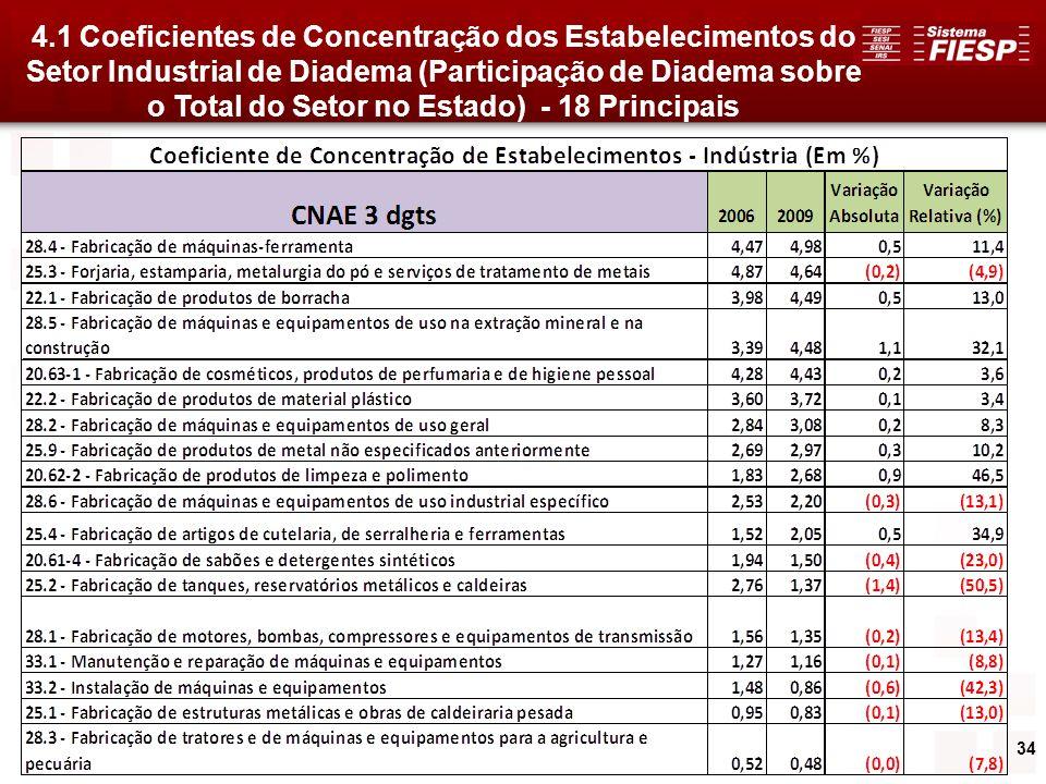 4.1 Coeficientes de Concentração dos Estabelecimentos do Setor Industrial de Diadema (Participação de Diadema sobre o Total do Setor no Estado) - 18 Principais