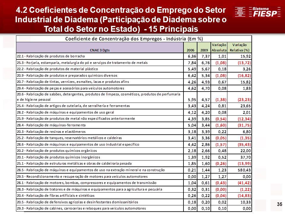 4.2 Coeficientes de Concentração do Emprego do Setor Industrial de Diadema (Participação de Diadema sobre o Total do Setor no Estado) - 15 Principais