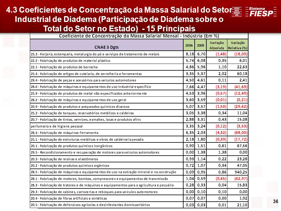 4.3 Coeficientes de Concentração da Massa Salarial do Setor Industrial de Diadema (Participação de Diadema sobre o Total do Setor no Estado) - 15 Principais