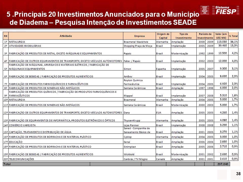 5 .Principais 20 Investimentos Anunciados para o Município de Diadema – Pesquisa Intenção de Investimentos SEADE