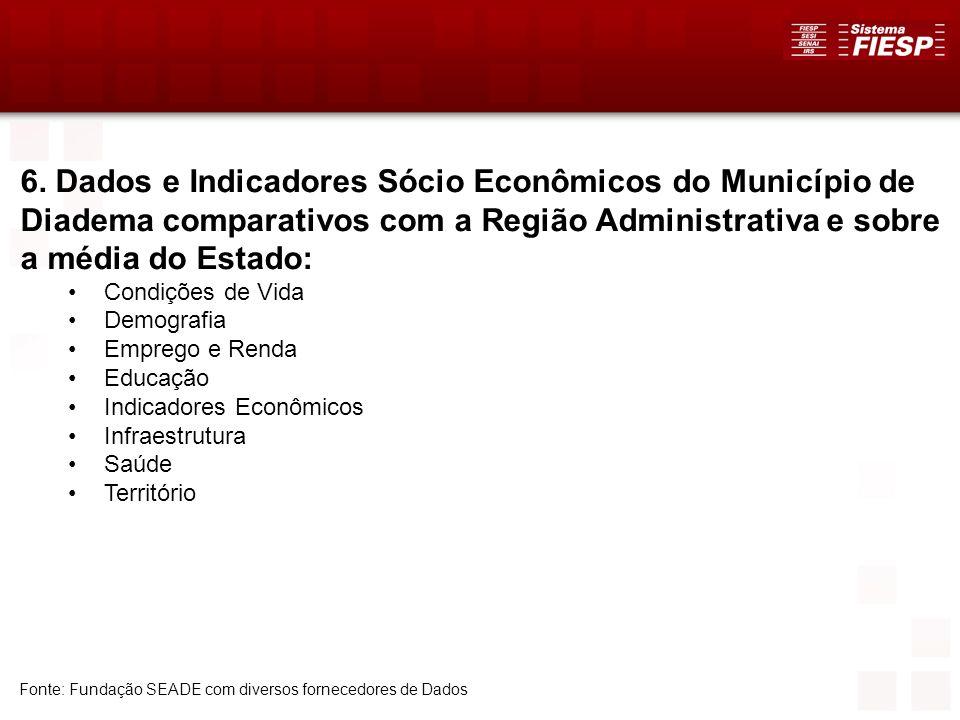 6. Dados e Indicadores Sócio Econômicos do Município de Diadema comparativos com a Região Administrativa e sobre a média do Estado:
