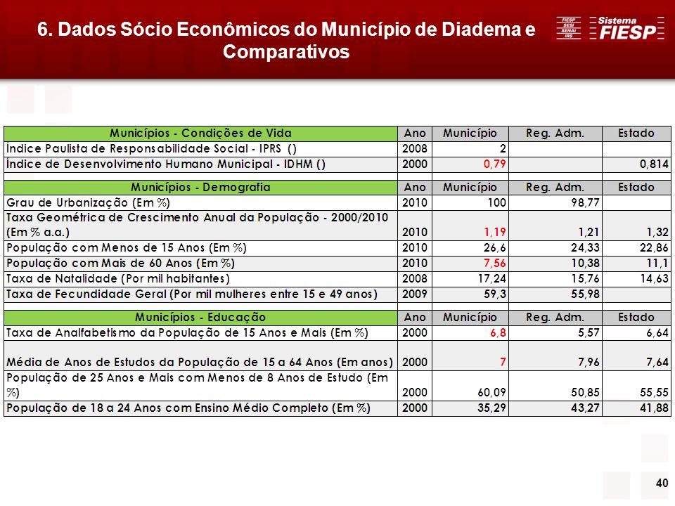 6. Dados Sócio Econômicos do Município de Diadema e Comparativos