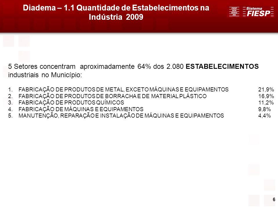 Diadema – 1.1 Quantidade de Estabelecimentos na Indústria 2009