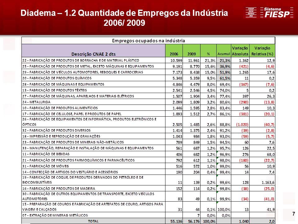 Diadema – 1.2 Quantidade de Empregos da Indústria