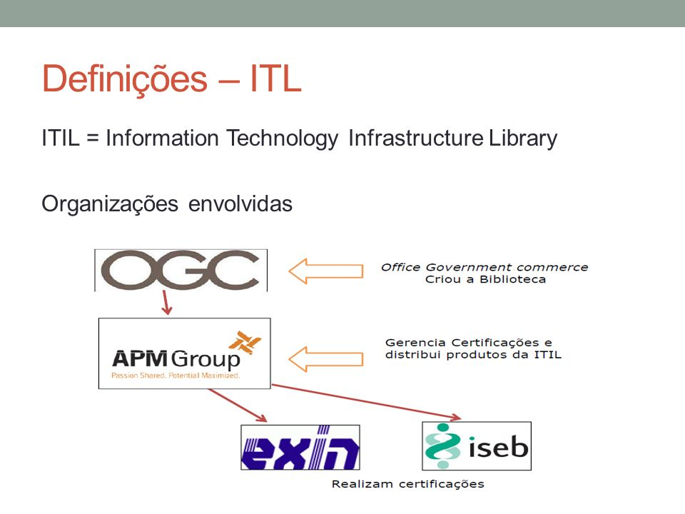 Definições – ITL ITIL = Information Technology Infrastructure Library Organizações envolvidas