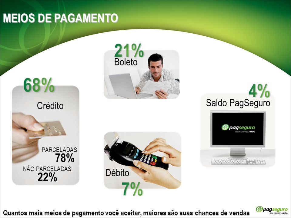 MEIOS DE PAGAMENTO 78% 22% Boleto Saldo PagSeguro Crédito Débito