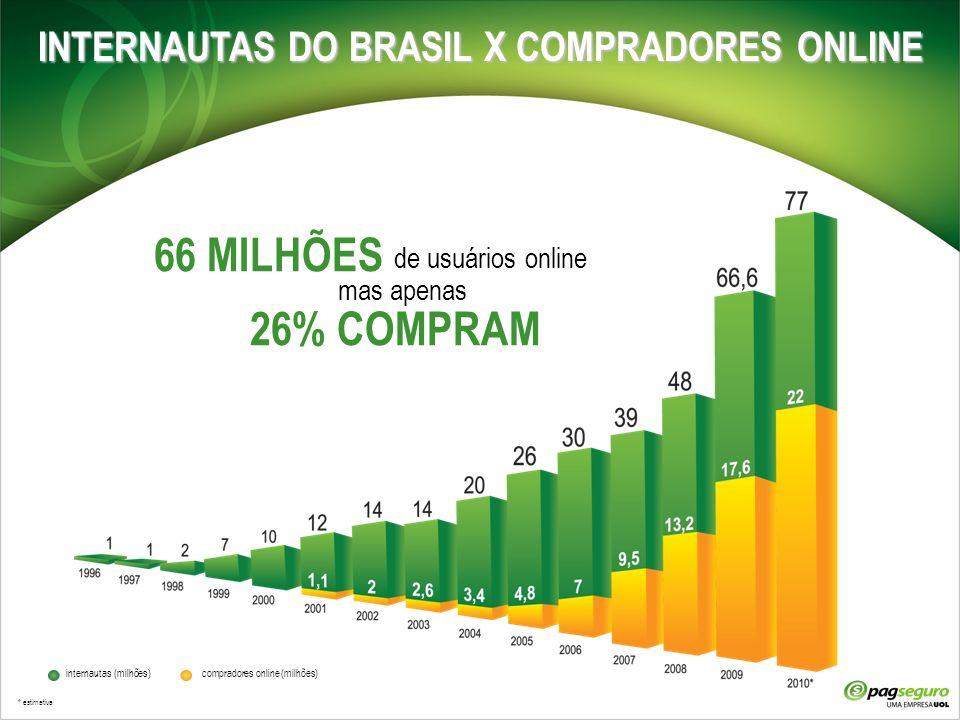 INTERNAUTAS DO BRASIL X COMPRADORES ONLINE
