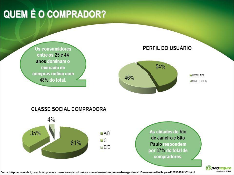 QUEM É O COMPRADOR Os consumidores entre os 25 e 44 anos dominam o mercado de compras online com 48% do total.