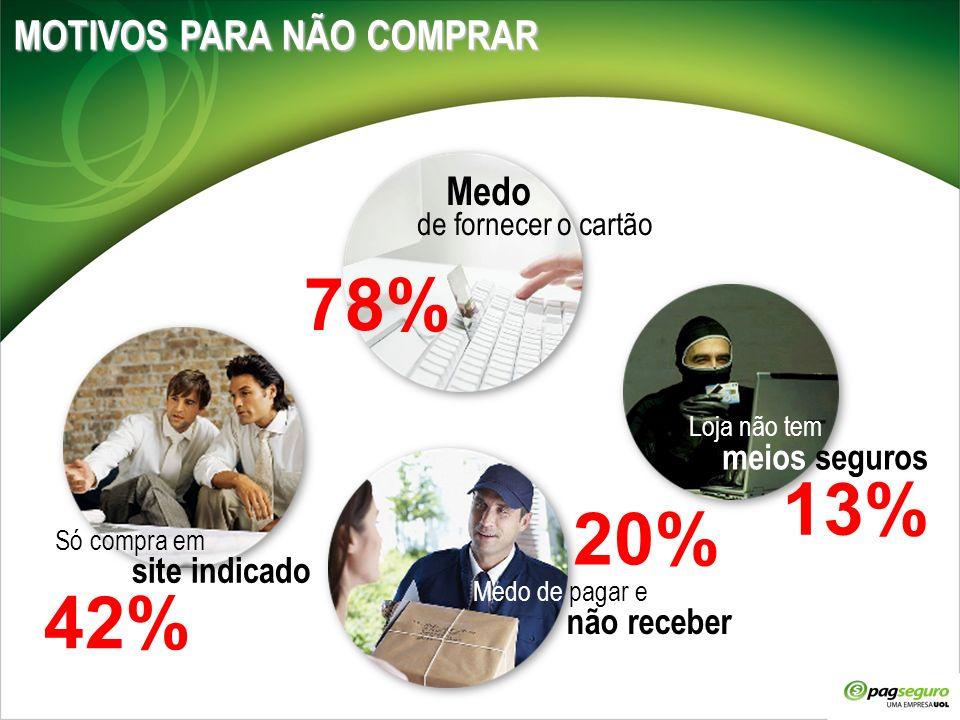 78% 13% 20% 42% MOTIVOS PARA NÃO COMPRAR meios seguros site indicado