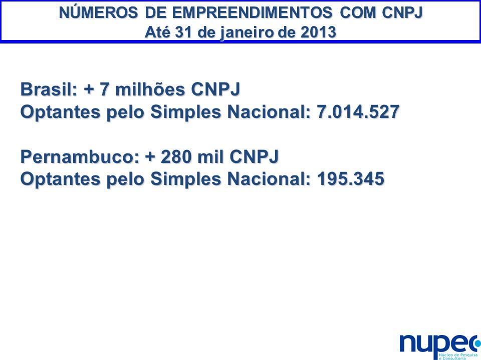 NÚMEROS DE EMPREENDIMENTOS COM CNPJ