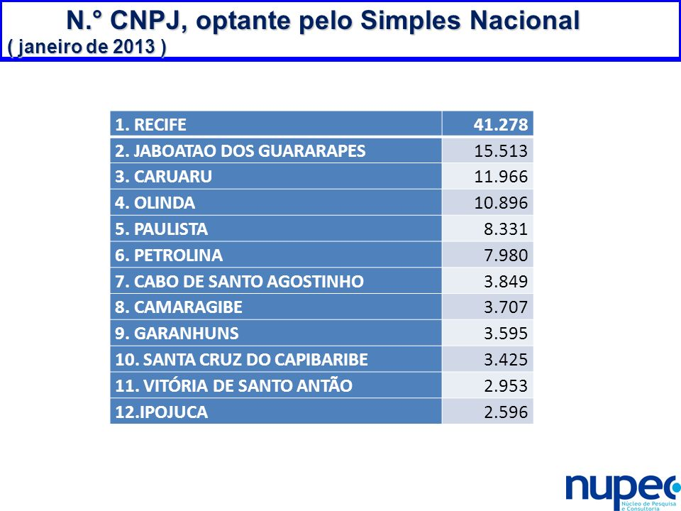 N.° CNPJ, optante pelo Simples Nacional