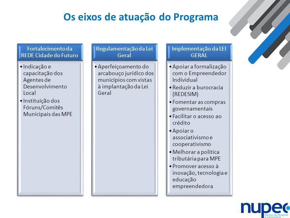 Os eixos de atuação do Programa