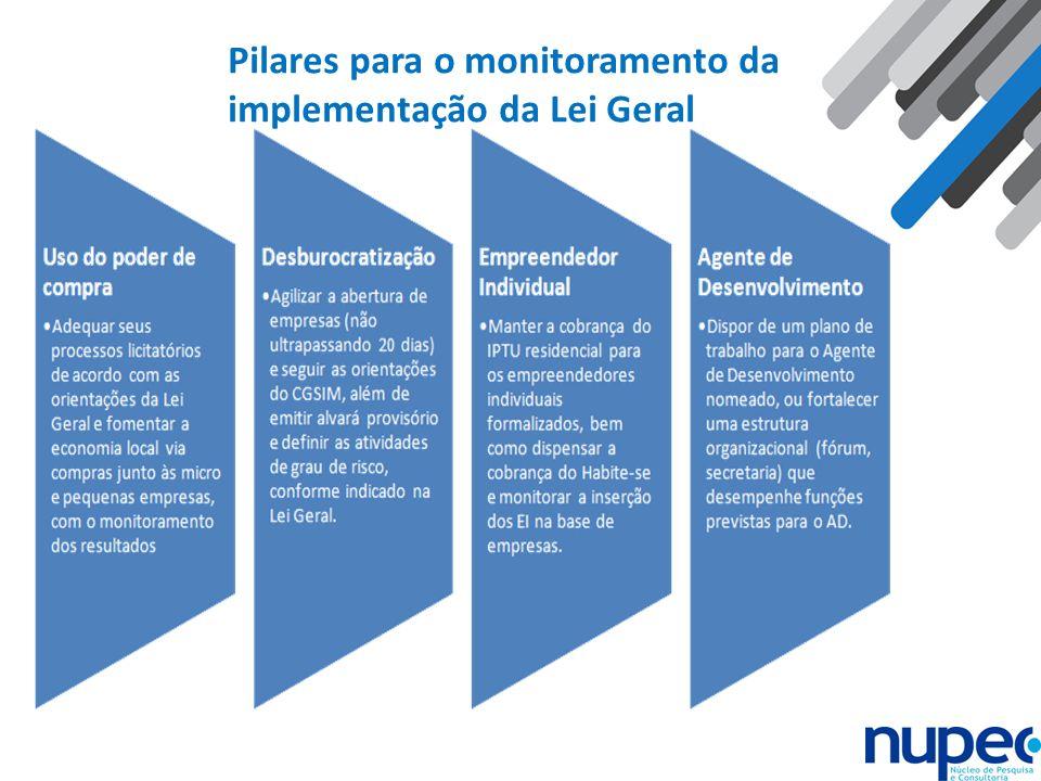 Pilares para o monitoramento da implementação da Lei Geral