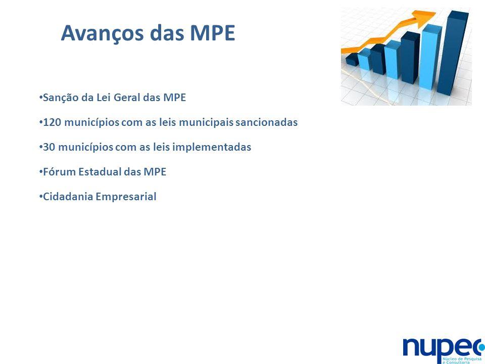 Avanços das MPE Sanção da Lei Geral das MPE