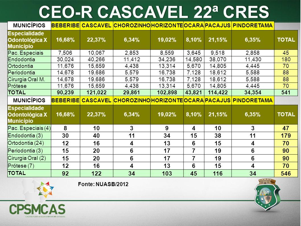 CEO-R CASCAVEL 22ª CRES MUNICÍPIOS. BEBERIBE. CASCAVEL. CHOROZINHO. HORIZONTE. OCARA. PACAJUS.