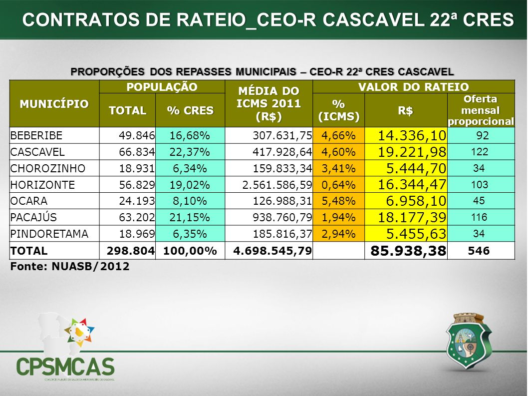 CONTRATOS DE RATEIO_CEO-R CASCAVEL 22ª CRES